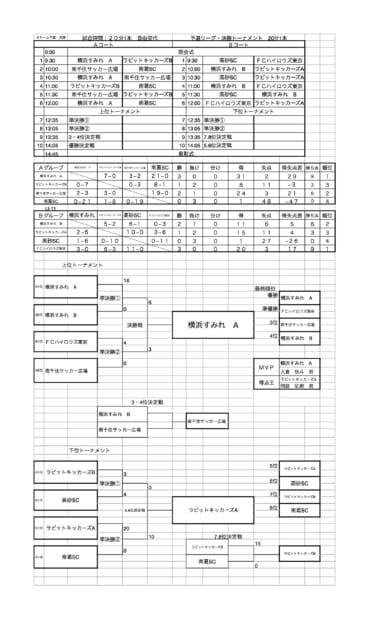 5月28日水元フットサルCUP U-10大会結果更新